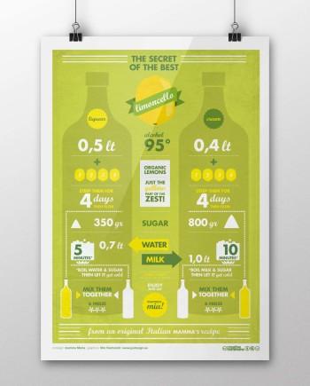 Infographics Limoncello