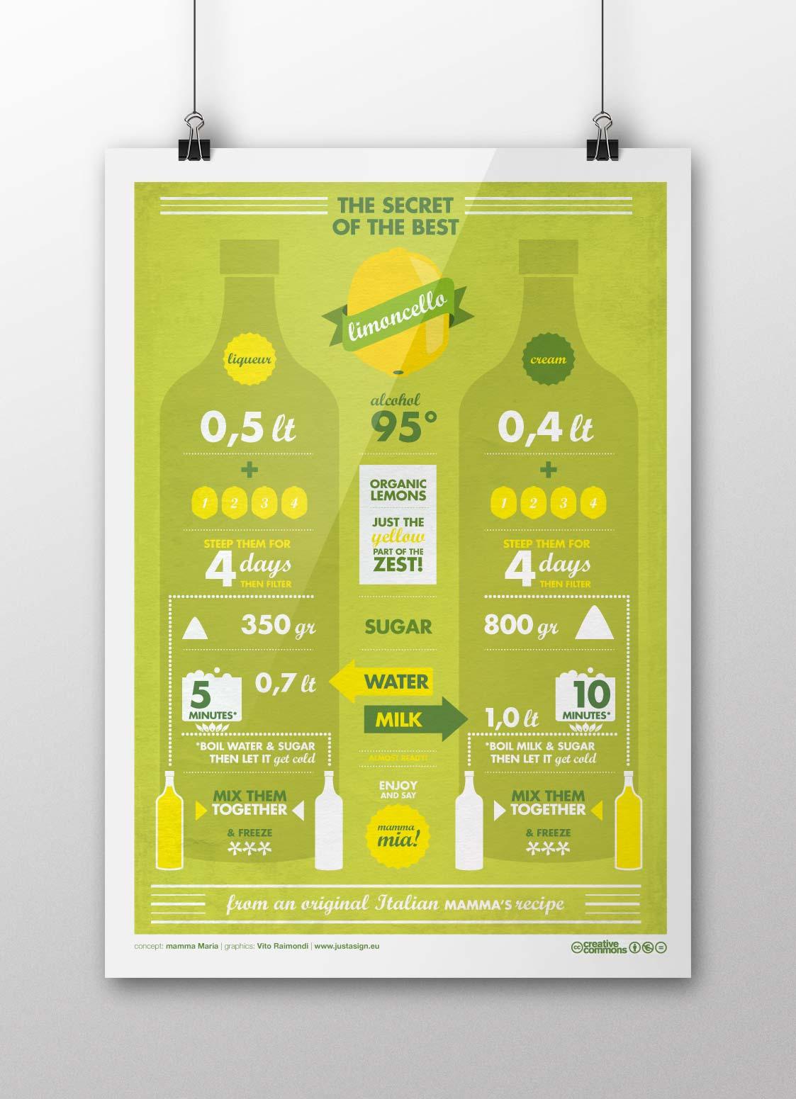 Limoncello Infographic