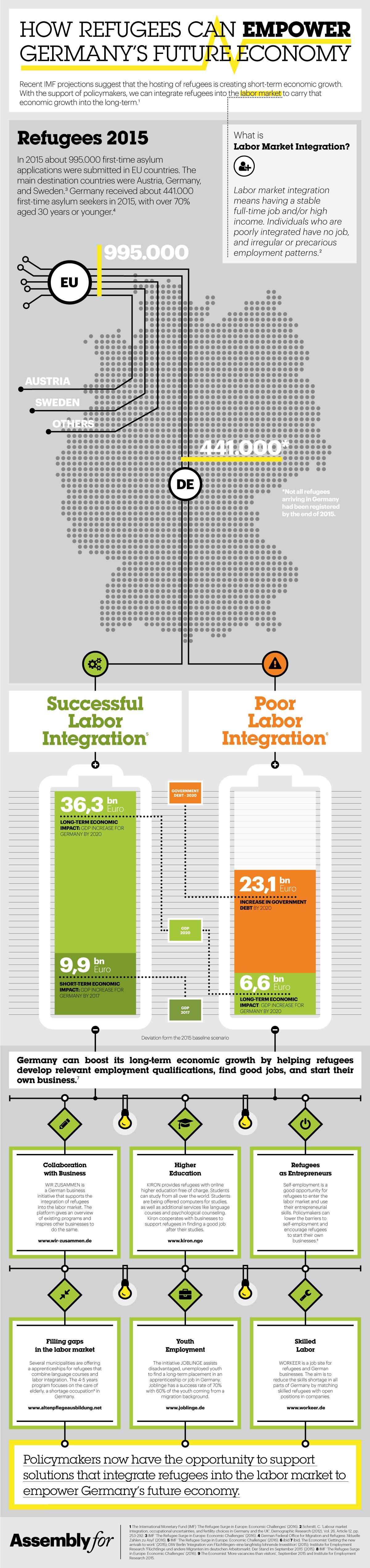 Refugees & Economy infographic