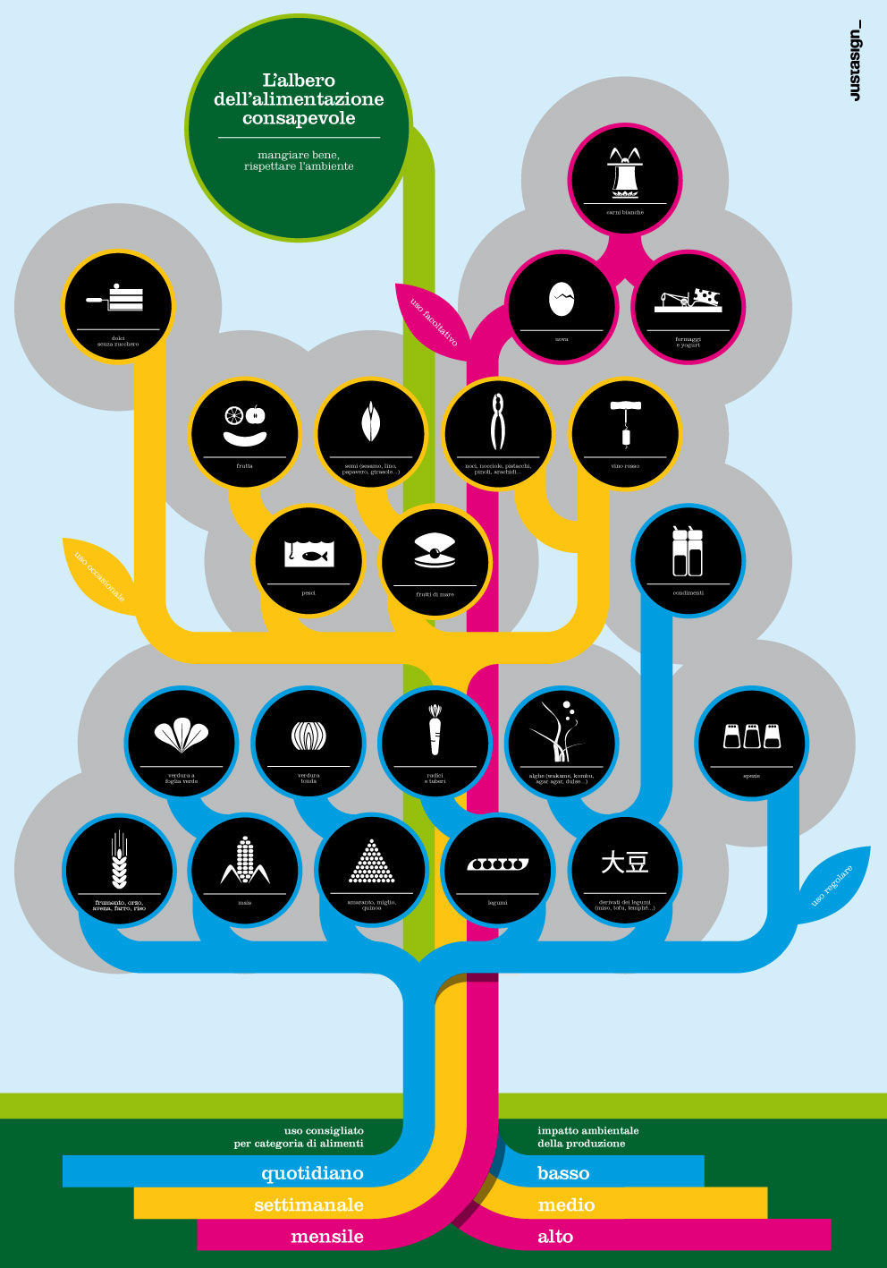 The Food Tree